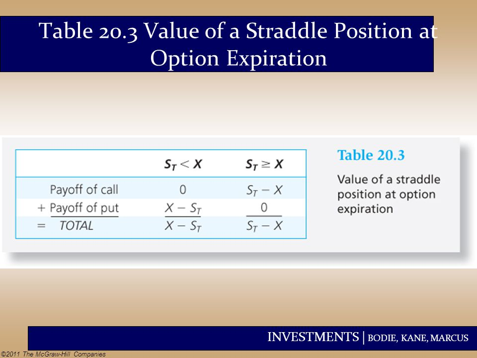 Table 20.3 Value of a Straddle Position at Option Expiration