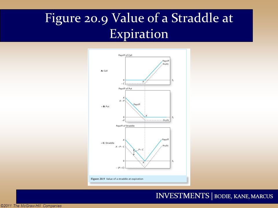 Figure 20.9 Value of a Straddle at Expiration