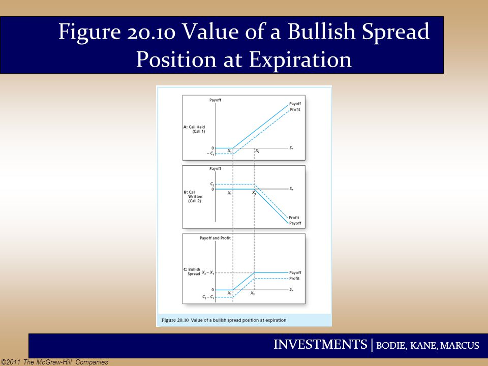 Figure 20.10 Value of a Bullish Spread Position at Expiration