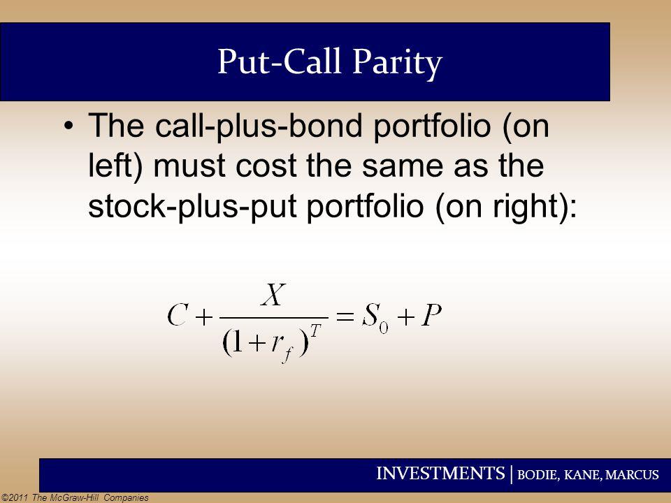 Put-Call Parity The call-plus-bond portfolio (on left) must cost the same as the stock-plus-put portfolio (on right):