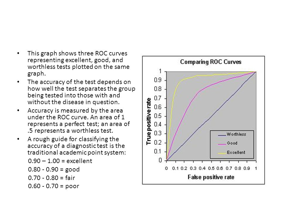 This graph shows three ROC curves representing excellent, good, and worthless tests plotted on the same graph.