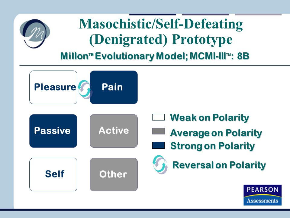 Masochistic/Self-Defeating (Denigrated) Prototype