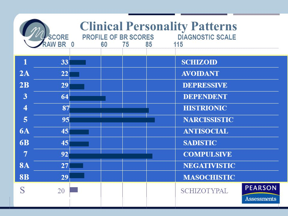 Clinical Personality Patterns