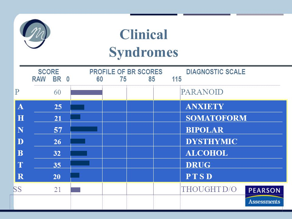 Clinical Syndromes P 60 PARANOID A 25 ANXIETY H 21 SOMATOFORM