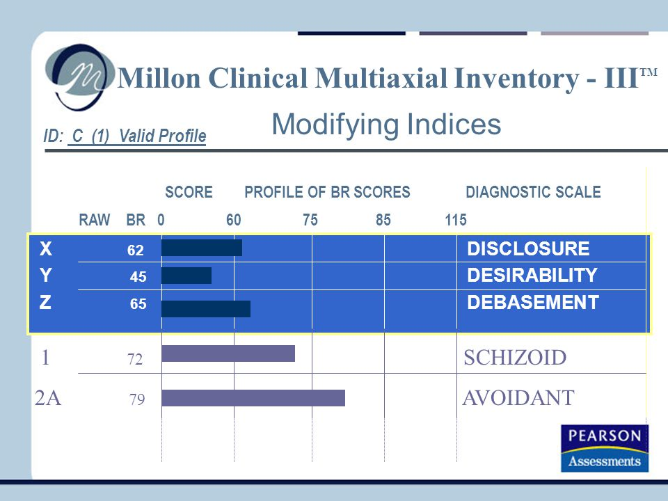 Millon Clinical Multiaxial Inventory - IIITM