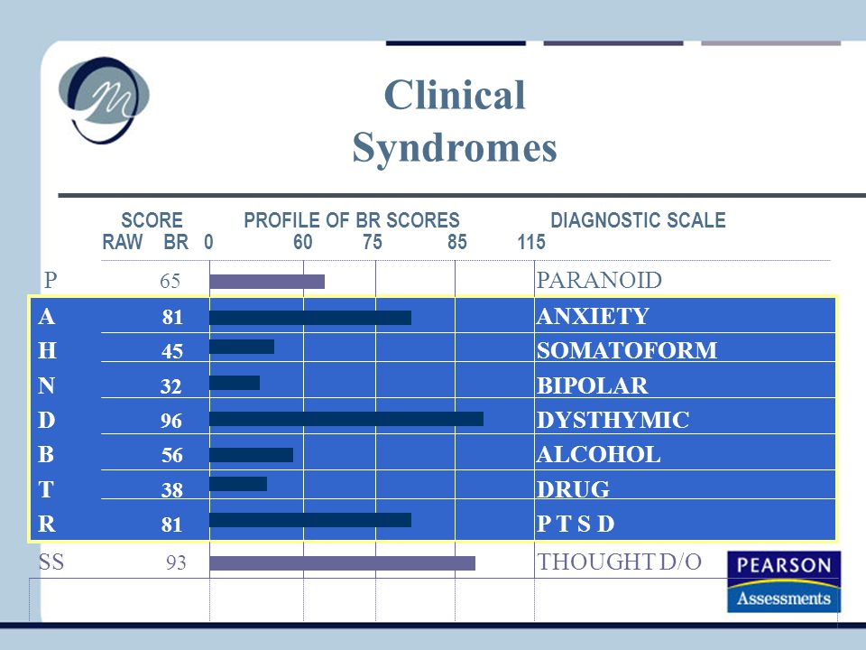 Clinical Syndromes P 65 PARANOID A 81 ANXIETY H 45 SOMATOFORM