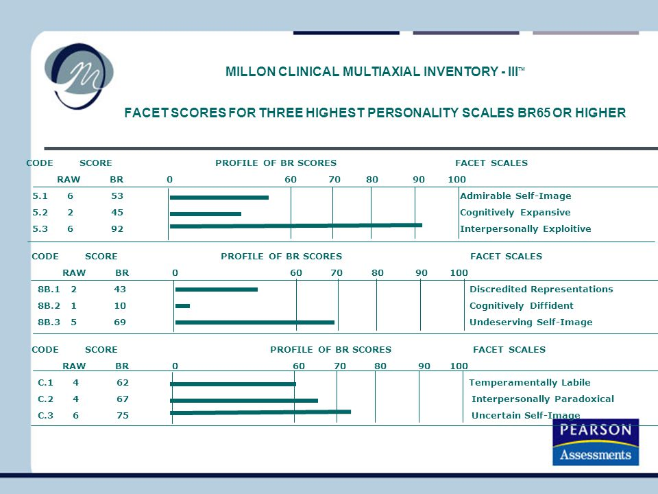 MILLON CLINICAL MULTIAXIAL INVENTORY - IIITM FACET SCORES FOR THREE HIGHEST PERSONALITY SCALES BR65 OR HIGHER