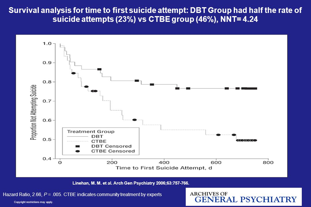 Survival analysis for time to first suicide attempt: DBT Group had half the rate of suicide attempts (23%) vs CTBE group (46%), NNT= 4.24