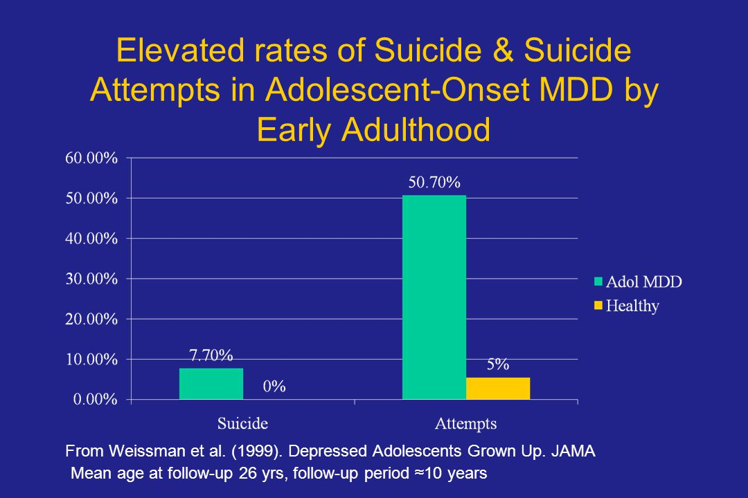 Elevated rates of Suicide & Suicide Attempts in Adolescent-Onset MDD by Early Adulthood
