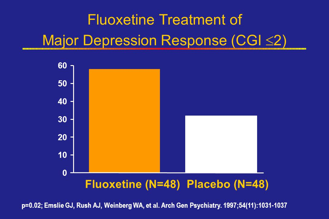 Fluoxetine Treatment of Major Depression Response (CGI 2)