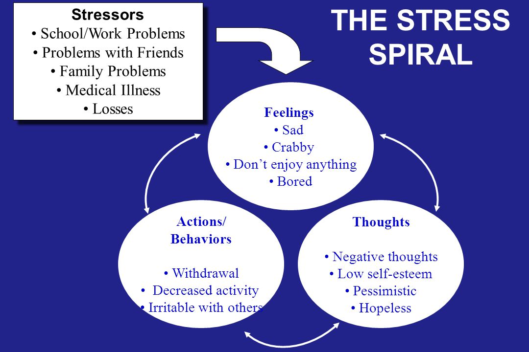 THE STRESS SPIRAL Stressors School/Work Problems Problems with Friends