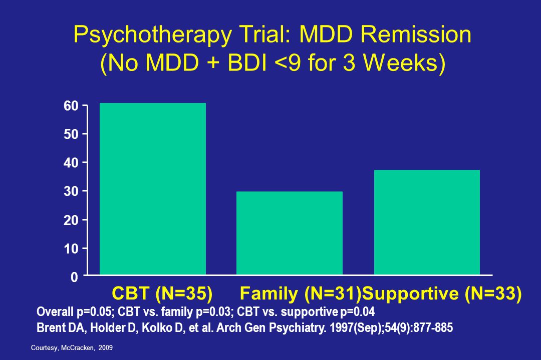 Psychotherapy Trial: MDD Remission (No MDD + BDI <9 for 3 Weeks)