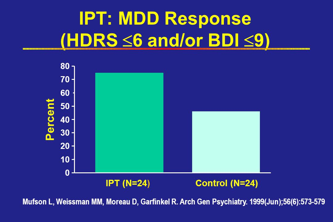 IPT: MDD Response (HDRS 6 and/or BDI 9)