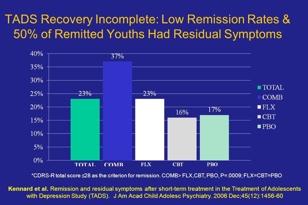 TADS Recovery Incomplete: Low Remission Rates & 50% of Remitted Youths Had Residual Symptoms