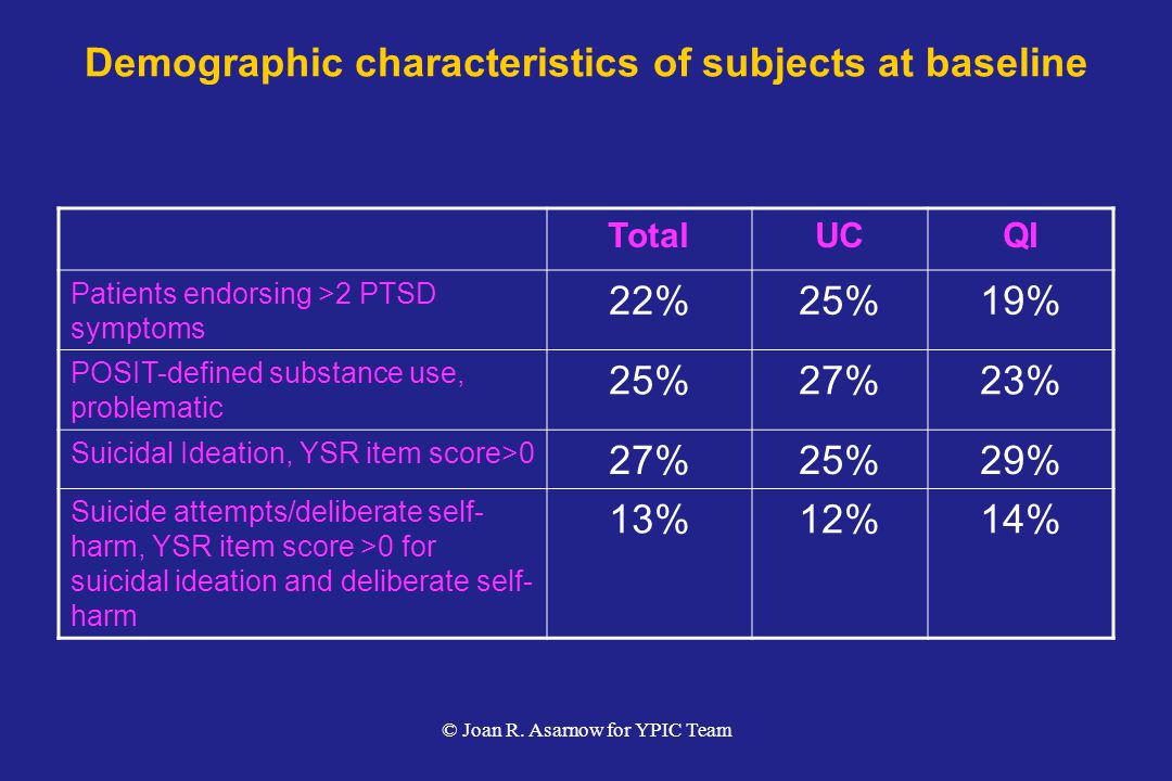 Demographic characteristics of subjects at baseline
