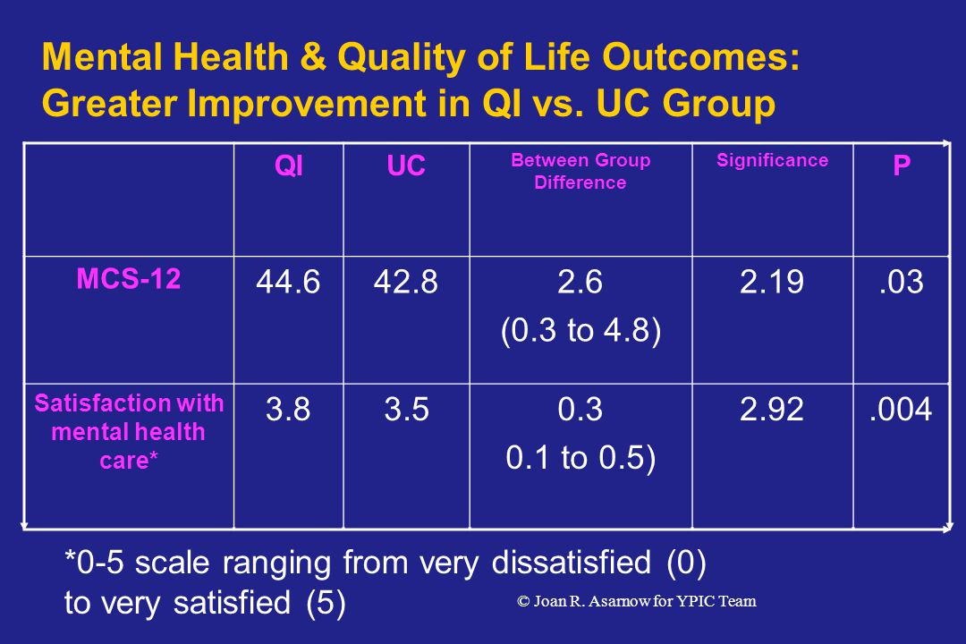 Between Group Difference Satisfaction with mental health care*