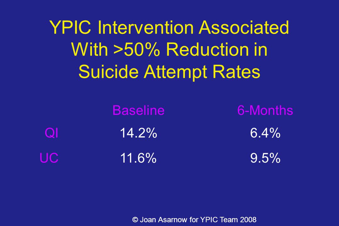 YPIC Intervention Associated With >50% Reduction in Suicide Attempt Rates