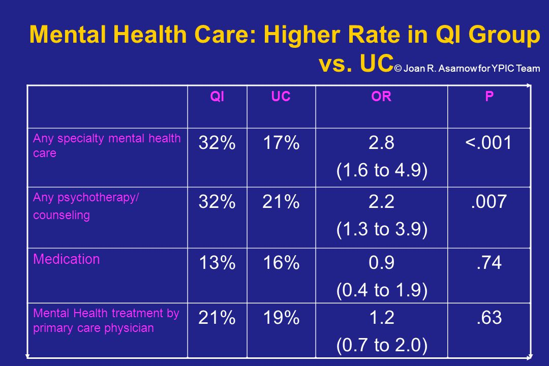 Mental Health Care: Higher Rate in QI Group vs. UC© Joan R