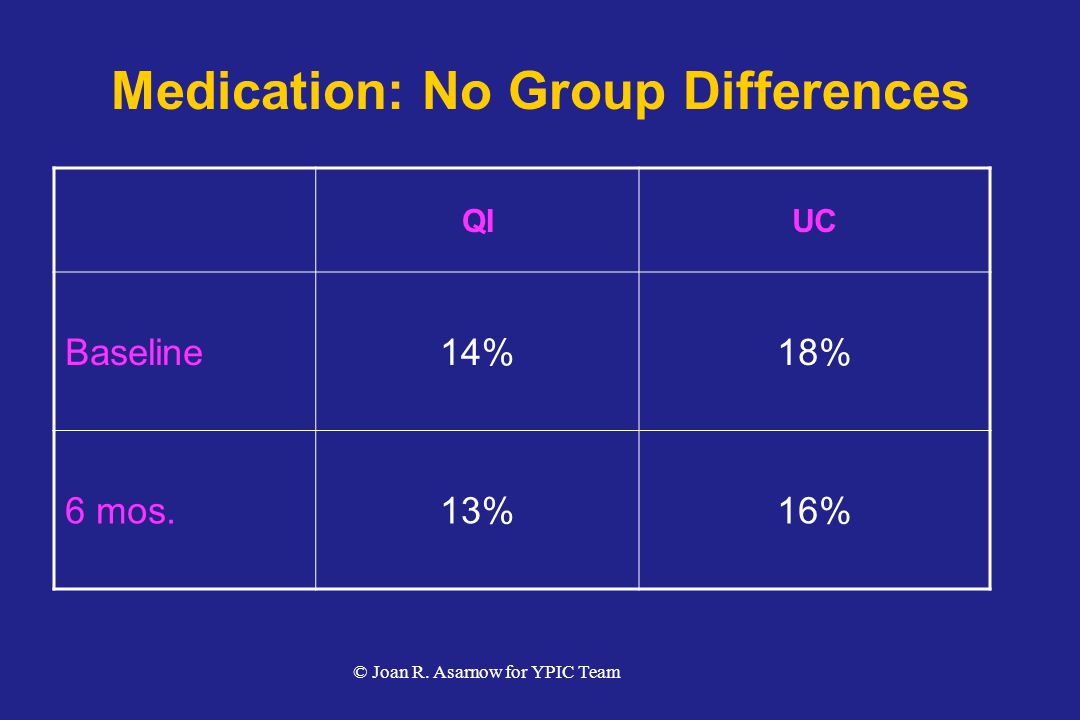 Medication: No Group Differences