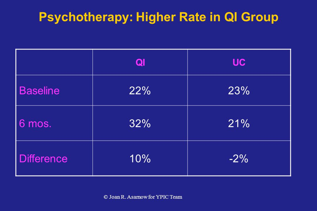 Psychotherapy: Higher Rate in QI Group