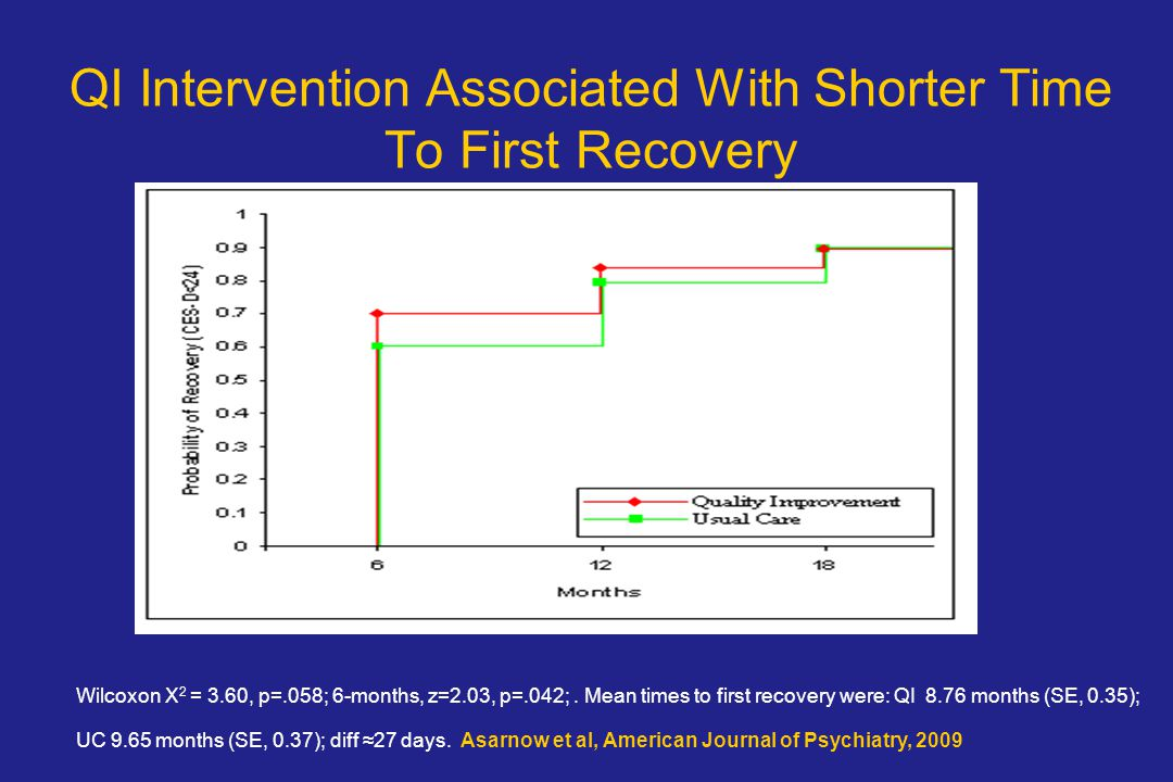 QI Intervention Associated With Shorter Time To First Recovery