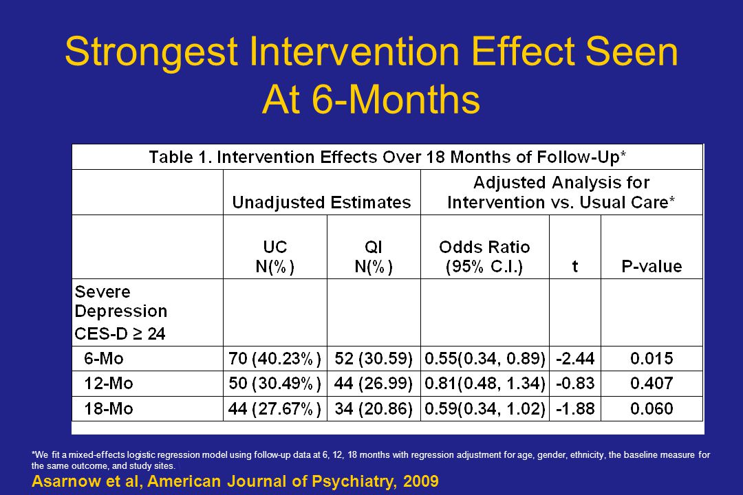 Strongest Intervention Effect Seen At 6-Months