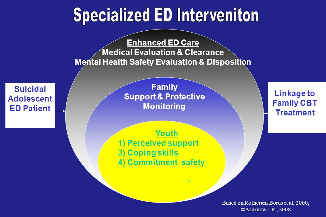 Specialized ED Interveniton