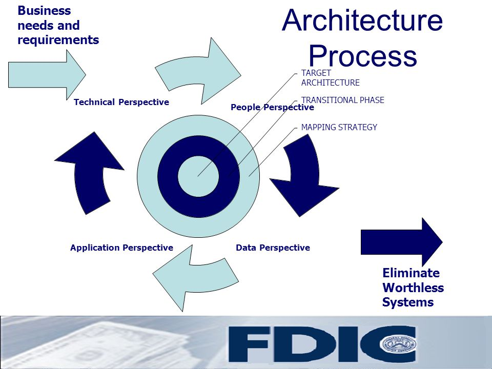 Architecture Process Business needs and requirements