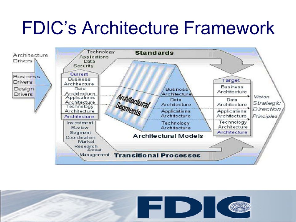 FDIC's Architecture Framework