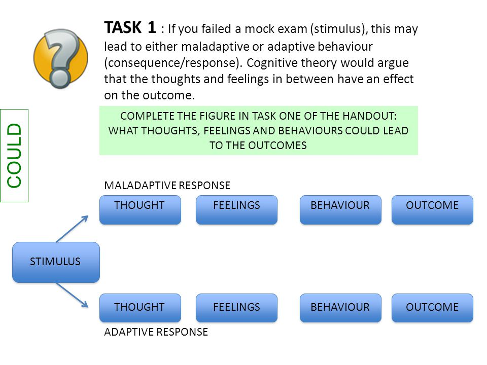 TASK 1 : If you failed a mock exam (stimulus), this may lead to either maladaptive or adaptive behaviour (consequence/response). Cognitive theory would argue that the thoughts and feelings in between have an effect on the outcome.