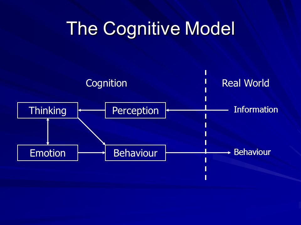 The Cognitive Model Cognition Real World Thinking Perception Emotion