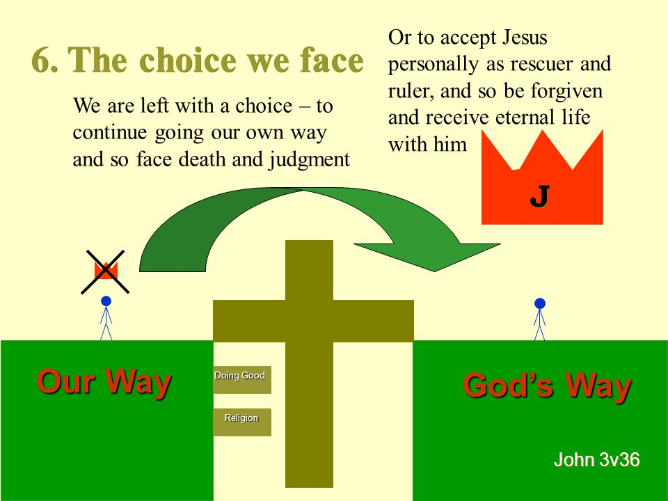 6. The choice we face Our Way God's Way J