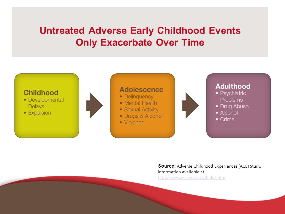 Untreated Adverse Early Childhood Events Only Exacerbate Over Time