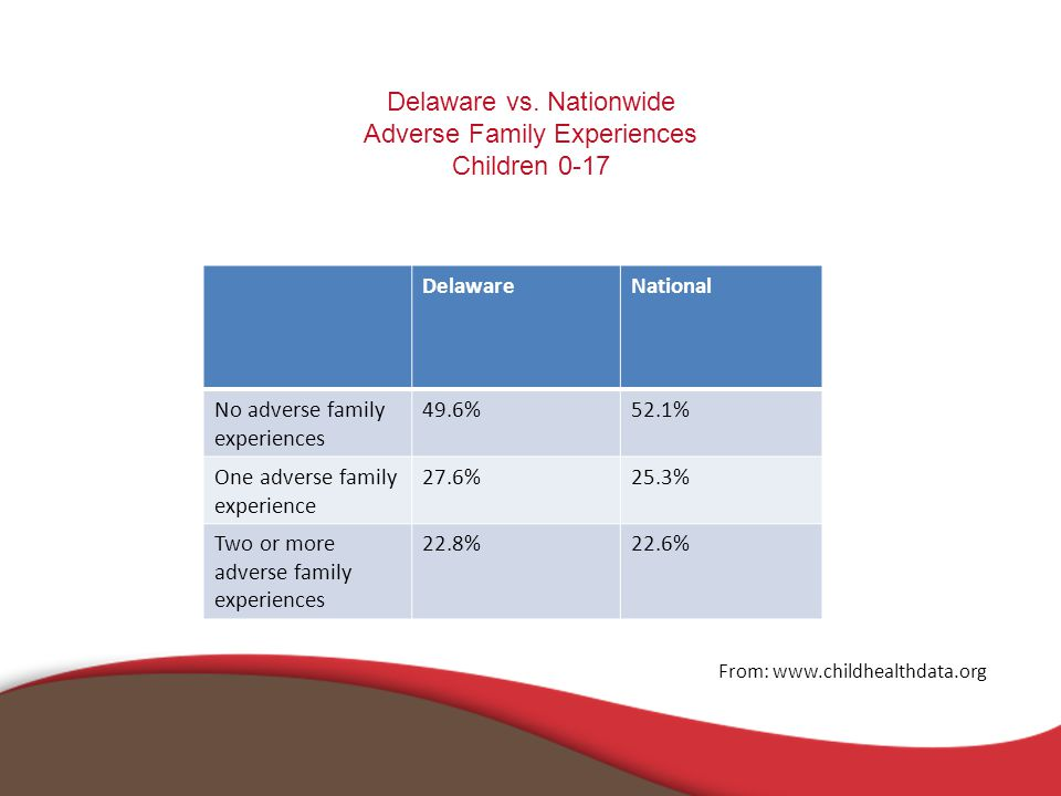 Delaware vs. Nationwide Adverse Family Experiences Children 0-17