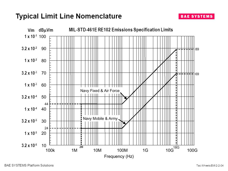 MIL-STD-461E RE102 Emissions Specification Limits