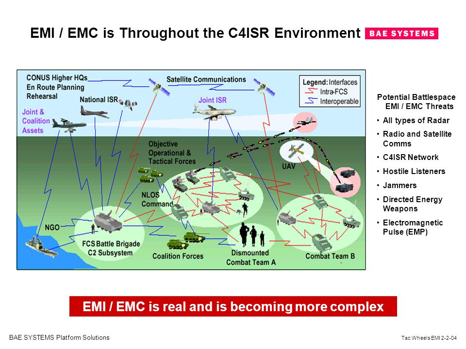 EMI / EMC is Throughout the C4ISR Environment