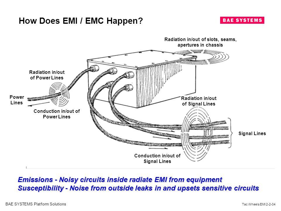 How Does EMI / EMC Happen