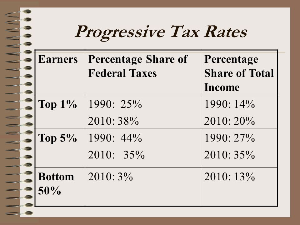 Progressive Tax Rates Earners Percentage Share of Federal Taxes