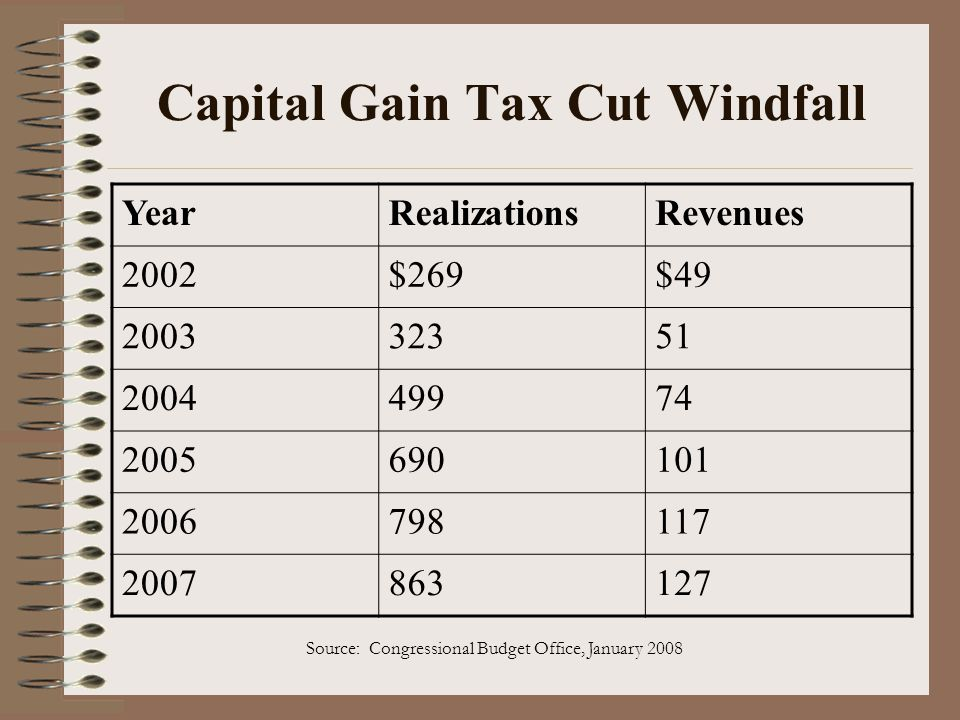 Capital Gain Tax Cut Windfall
