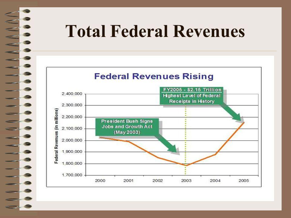 Total Federal Revenues