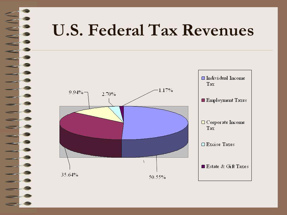 U.S. Federal Tax Revenues