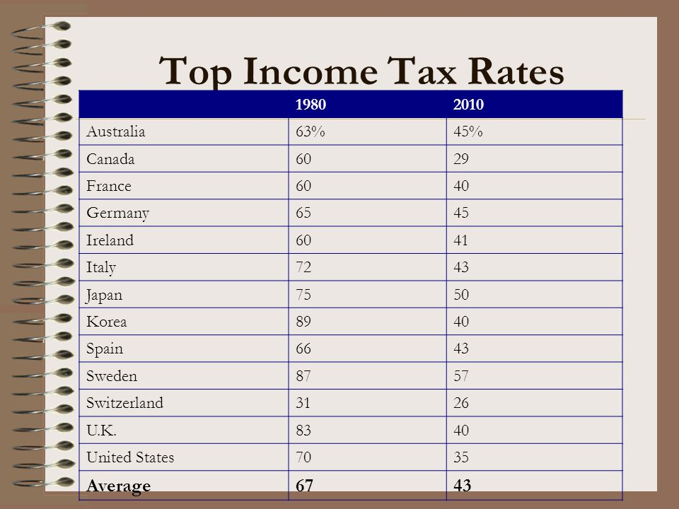 Top Income Tax Rates Average 67 1980 2010 Australia 63% 45% Canada 60