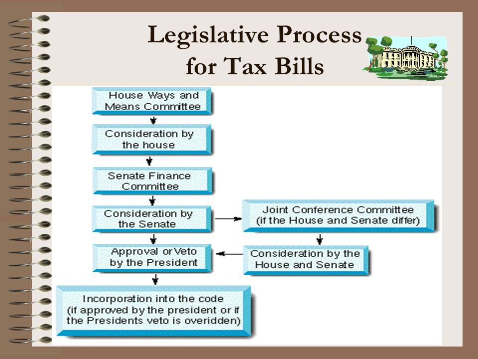 Legislative Process for Tax Bills