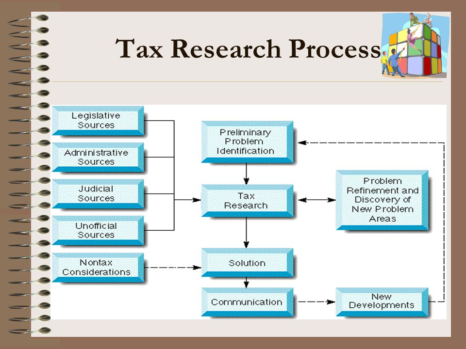 Tax Research Process