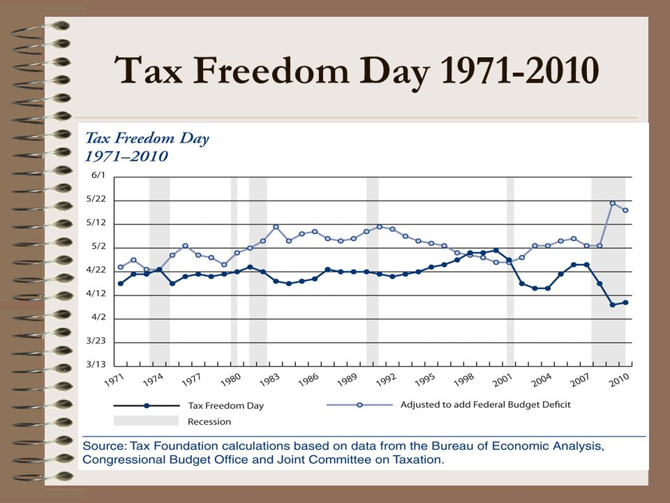 Tax Freedom Day 1971-2010