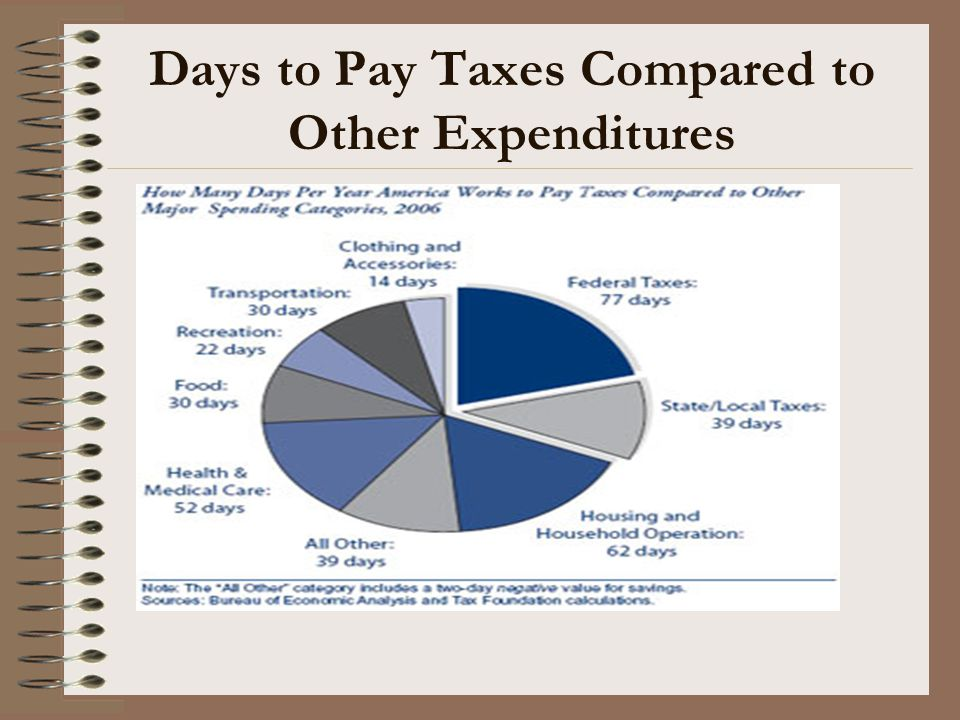 Days to Pay Taxes Compared to Other Expenditures