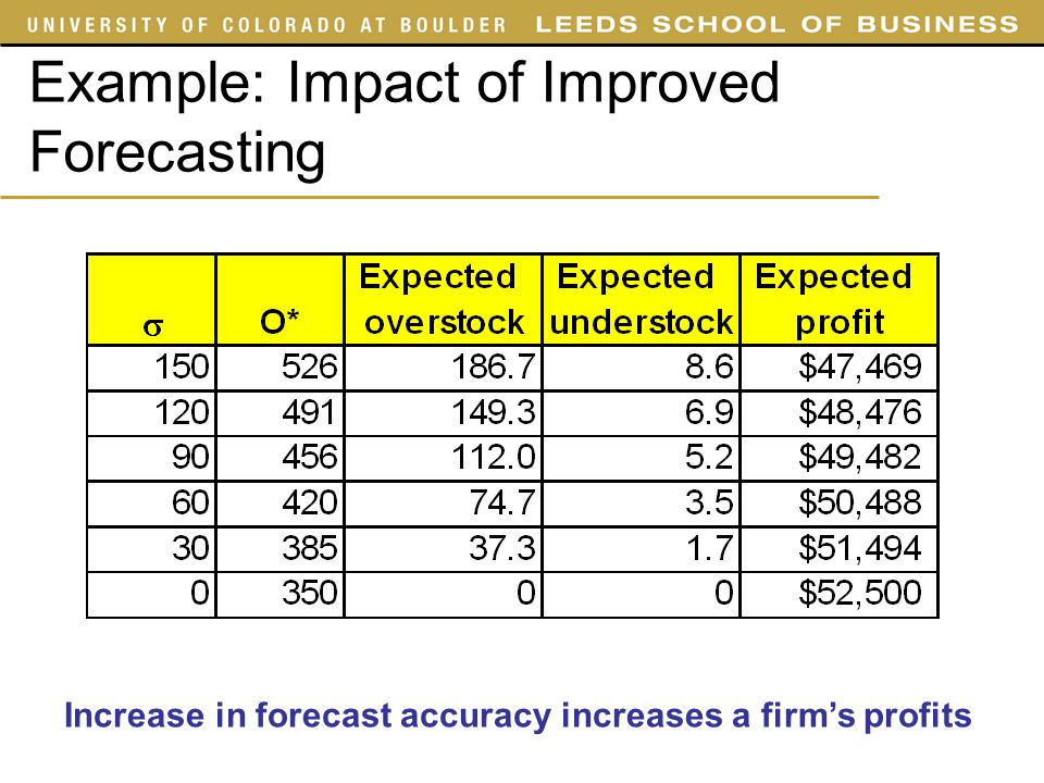 Example: Impact of Improved Forecasting