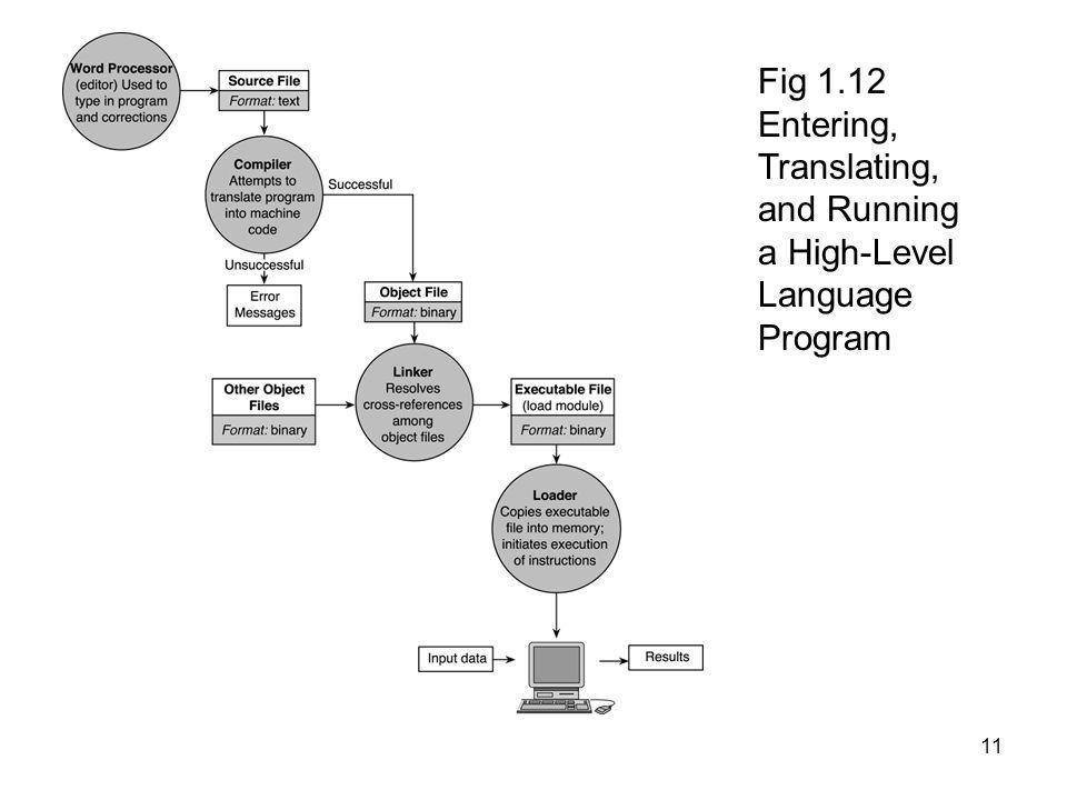 Fig 1.12 Entering, Translating, and Running a High-Level Language Program