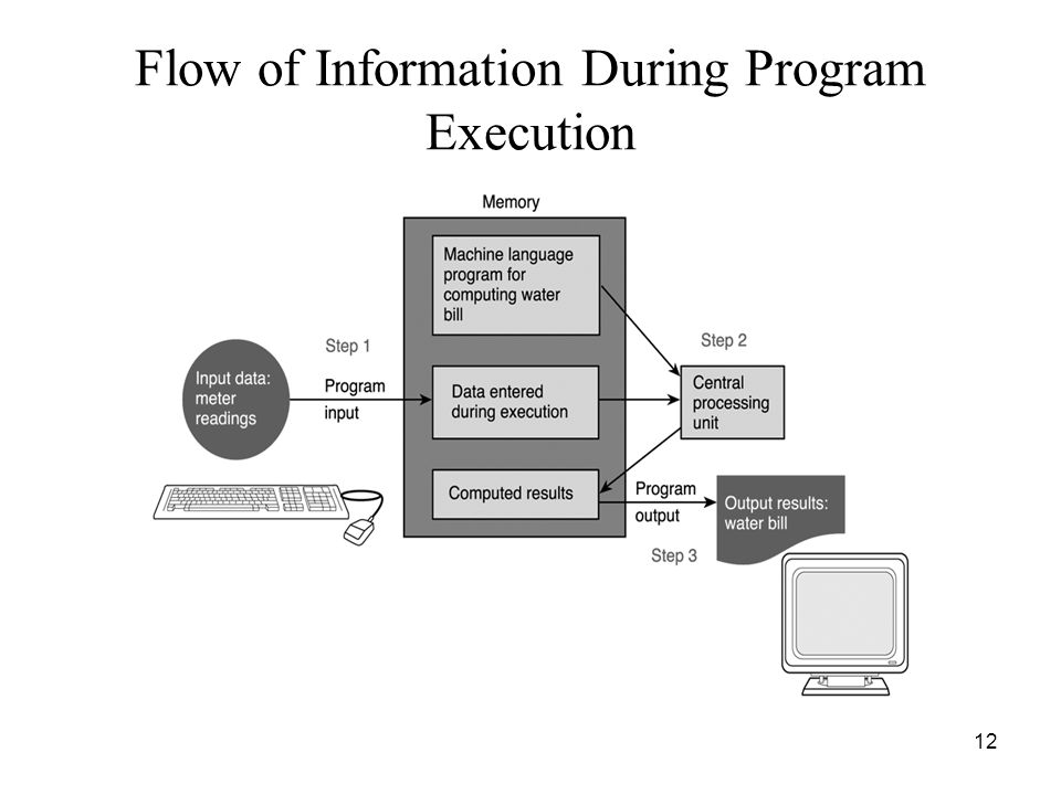 Flow of Information During Program Execution