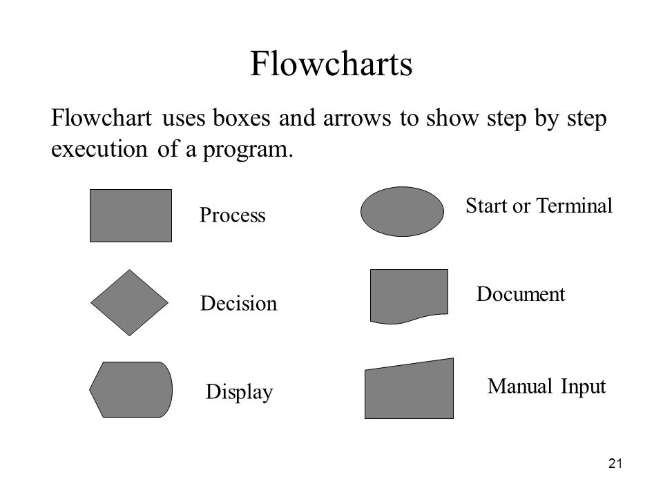 Flowcharts Flowchart uses boxes and arrows to show step by step execution of a program. Process. Start or Terminal.